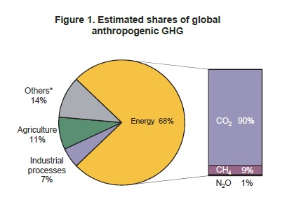 iea-estimated-shares-of-global-ghg