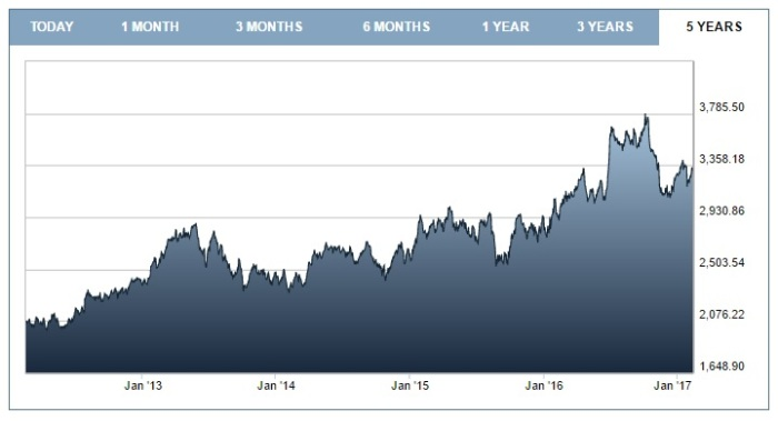 unilever-share-price-5-years