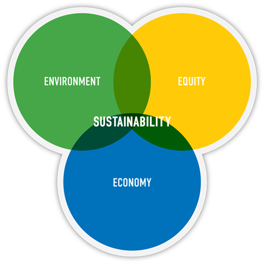 sustainability-venn-diagram