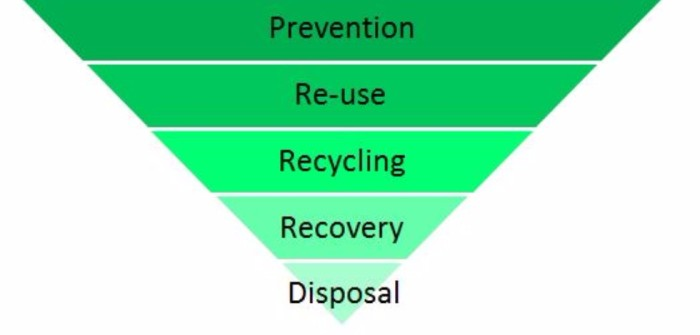 waste_hierarchy-1so63c