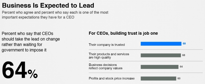 Business expected to lead graphic