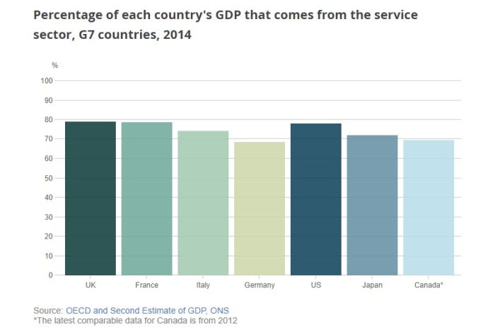 services sector by country (ONS)