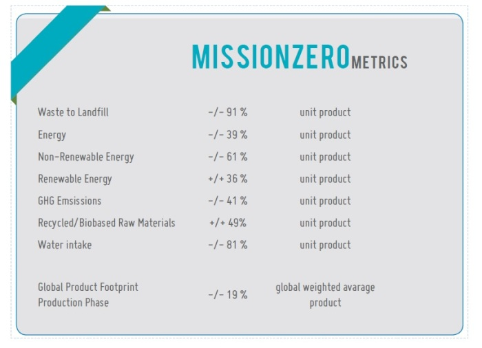 Mission Zero Metrics
