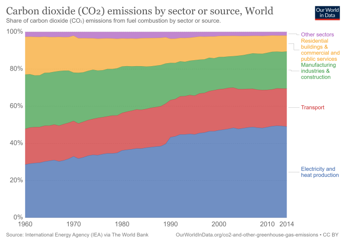 carbon-dioxide-co2-emissions-by-sector-or-source