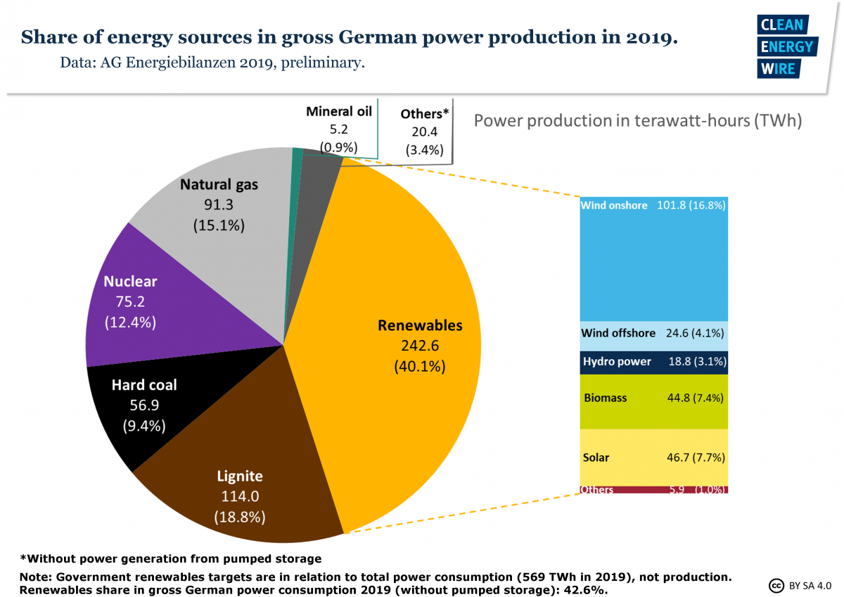 fig3-share-energy-sources-gross-german-power-production-2019