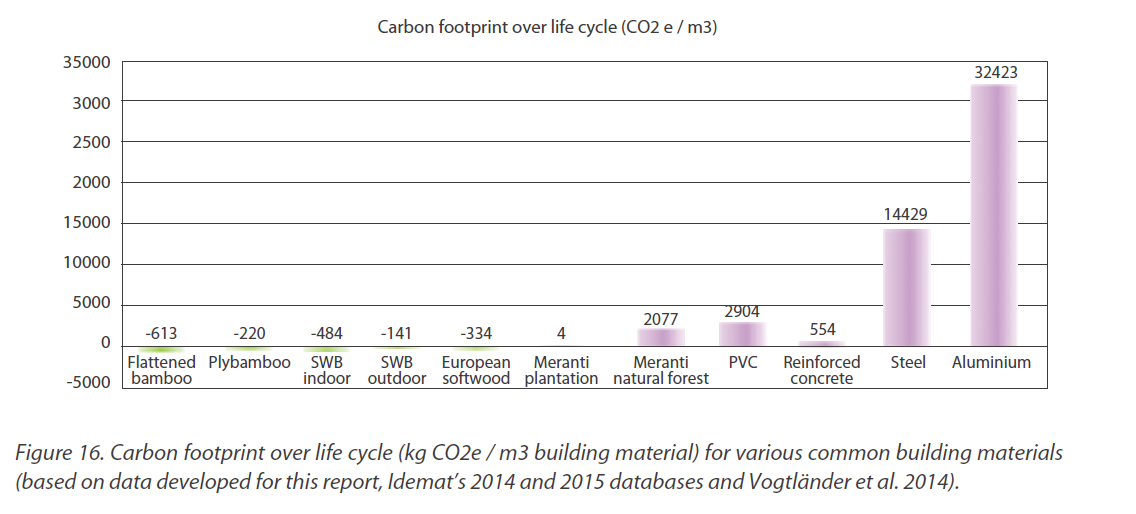 Co2 costs